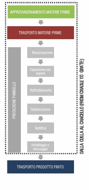 ciclo di produzioen completo sughero corkpan