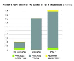 consumo di energia rinnovabile per la produzione di corkpan
