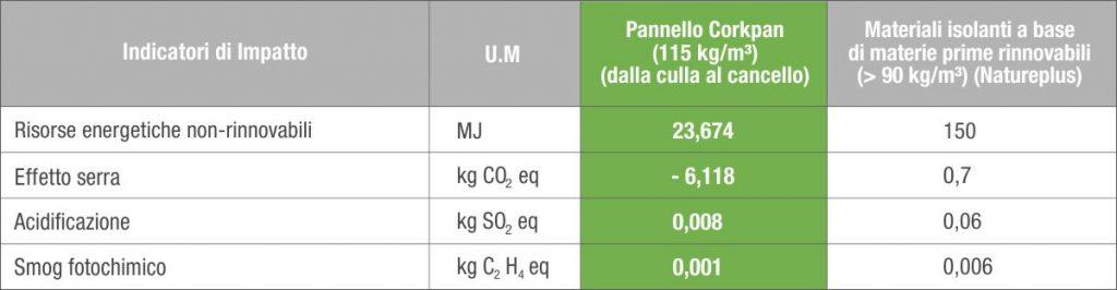 dati LCA del sughero tostato in confronto a quelli di Nature Plus