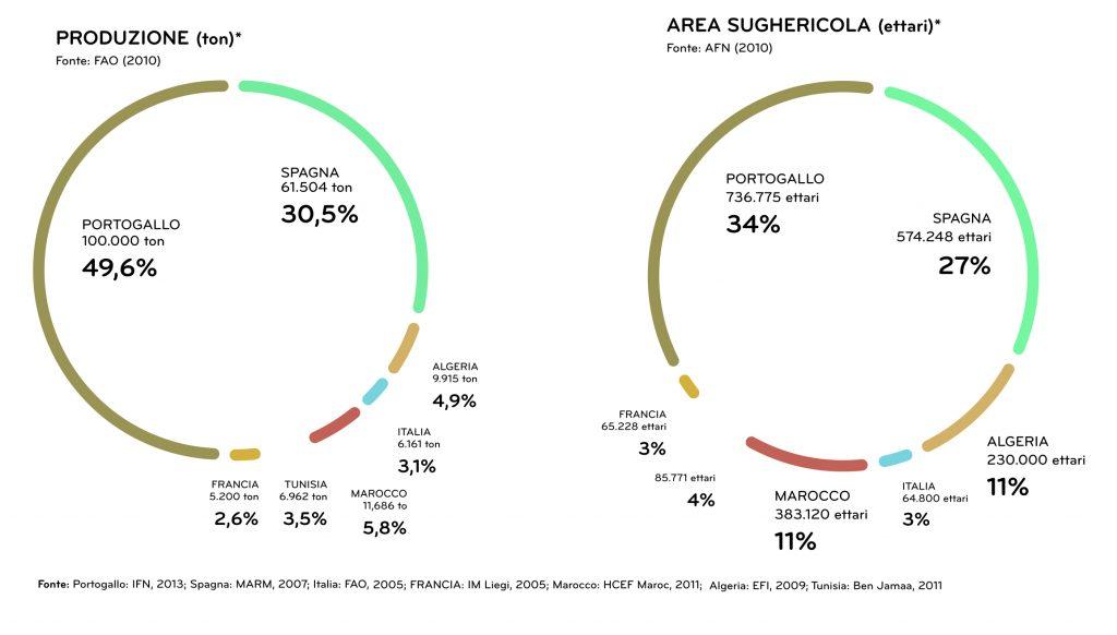 Distribuzione della produzione di sughero a livello europeo