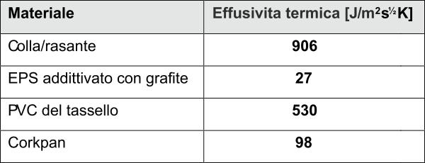 Tabella di confronto dell'effusività di materiali diversi rispetto al sugehro CORKPAN