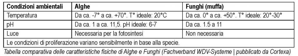 OCndeizioni di formazione alghe e muffe